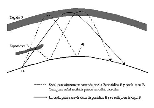 Conceptos sobre Propagación IV: Tipos de Propagación