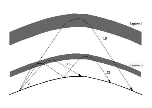 Conceptos sobre Propagación II: Como Viajan los Ondas de HF